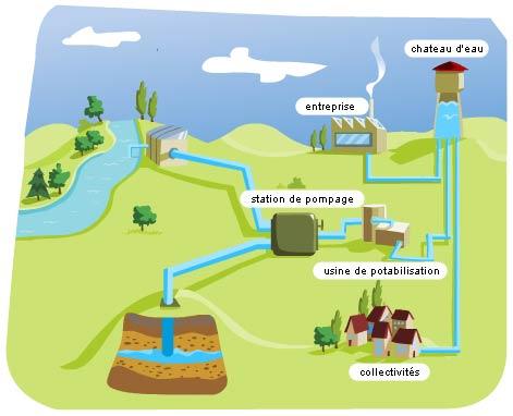 Eau potable for Consommation eau maison