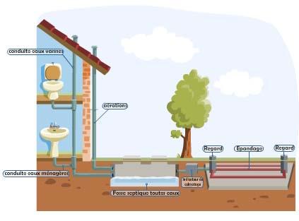 Schema canalisation maison